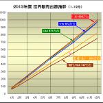 2014年世界販売で首位3連覇を目指すトヨタとVWが激戦! - 2013_01-12