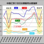 トヨタが世界最大市場の中国を舞台に現地製HVで勝負! - 2014_03