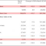 メルセデスベンツが世界中で販売好調! 日本でも前年比50%増! - Benz_2014_03
