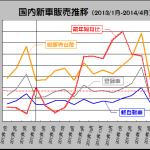 ダイハツ新型車6車種投入で増税に対応! - 2013_01-2014_04