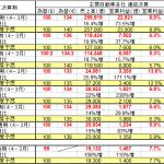 自動車各社 大幅増益だが今後の見通しに警戒感 - 2013_04-03