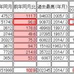ダイハツ新型車6車種投入で増税に対応! - 2014_04