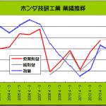 自動車各社 大幅増益だが今後の見通しに警戒感 - HONDA_2003-2013