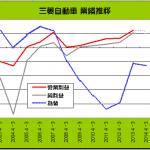 自動車各社 大幅増益だが今後の見通しに警戒感 - MITSUBISHI_2003-2013