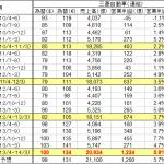 自動車各社 大幅増益だが今後の見通しに警戒感 - MITSUBISHI_2010-2013