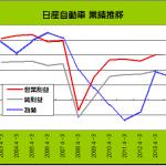 自動車各社 大幅増益だが今後の見通しに警戒感 - NISSAN_2003-2013