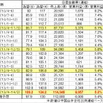 自動車各社 大幅増益だが今後の見通しに警戒感 - NISSAN_2010-2013