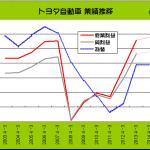 自動車各社 大幅増益だが今後の見通しに警戒感 - TOYOTA_2003-2013