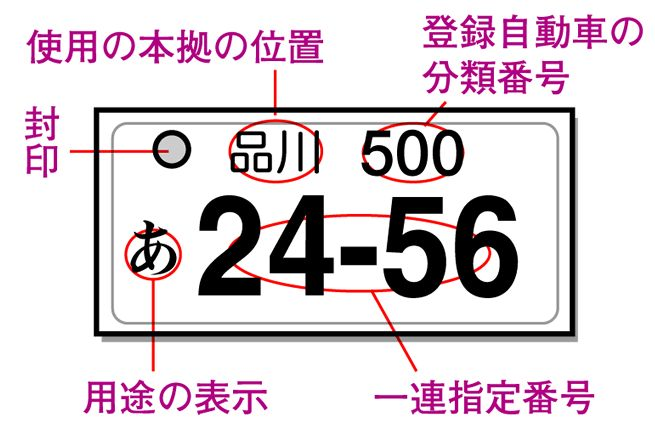 占い 車 の ナンバー 自分にとって幸運な数字(車のナンバー)を調べる方法があったら教えて