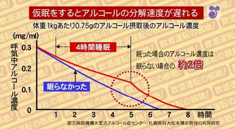 アルコールと運転技能 - cao.go.jp