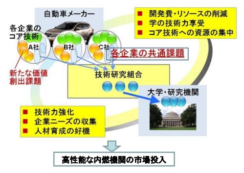 「MAZDA「SKYACTIV」に続く低燃費技術を開発!?」の3枚目の画像