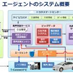 トヨタの会話するクルマ「T-Connect」は何ができる? - T-Connect_01
