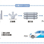 大阪ガスがFCV用「オンサイト型」水素ステーションを開設! - OSAKA_GAS