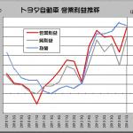決算で最高益達成のトヨタが業績予想を据え置く理由 - TOYOTA_2014