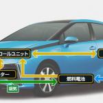 COTYで特別賞受賞のトヨタFCV(燃料電池車)、発売目前で気になる2つの疑問 - fcv_step1