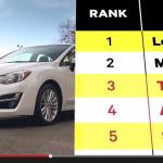 米国消費者情報誌でMAZDAの評価がジャンプアップ! - ConsumerReports_Subaru
