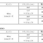 ダイハツ「コペン」vs ホンダ「S660」 選ぶならどっち? - HONDA_S660
