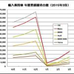 輸入車販売でメルセデス・ベンツがVWを抑えて首位に! - 2014.10-2015.03