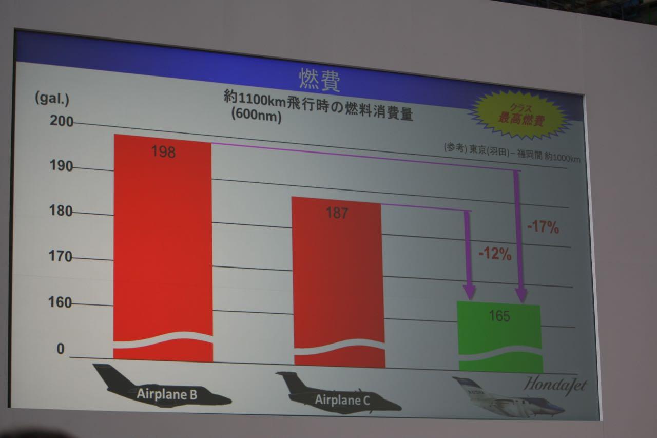 「価格5.4億円! HondaJet(ホンダジェット)が他社に優れる3つの特徴」の32枚目の画像