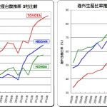 トヨタ、ホンダ、日産が海外生産から国内生産に回帰!? - 01