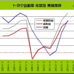決算でトヨタなど5社が増益、ホンダ・スズキが減益に - TOYOTA_2003-2015