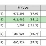 トヨタの8月国内販売は4.4%増も、海外生産は前年割れに - 2015.01-08