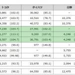 トヨタの8月国内販売は4.4%増も、海外生産は前年割れに - 2015.08
