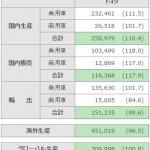 2015年世界販売トップのトヨタ、国内販売も回復基調! - TOYOTA_2015_12