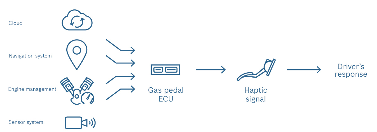 bosch_connected_mobility_active_gas_pedal_technical_details_en-3