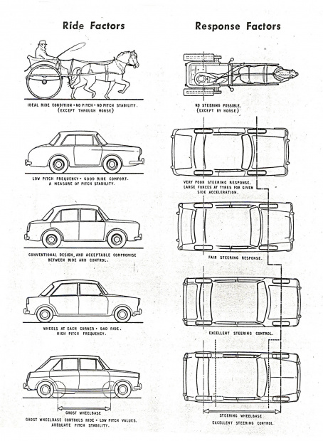 """英BMC社の1962年""""1100""""発表時の広報資料の操安性乗り心地説明イラスト。馬車の行く手は「馬次第」です。"""