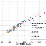 カタログ燃費とのギャップは三菱だけじゃない!新燃費基準「WLTP」について訊いてみた - 新基準実験