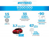 9+million+hybrids+infographic__mid