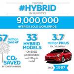 欧州で売れはじめたトヨタのハイブリッドカーが世界販売900万台を突破! - 9+million+hybrids+infographic+landscape__mid