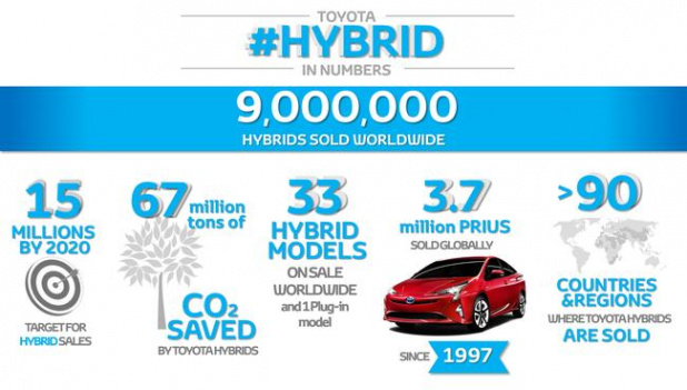 9+million+hybrids+infographic+landscape__mid