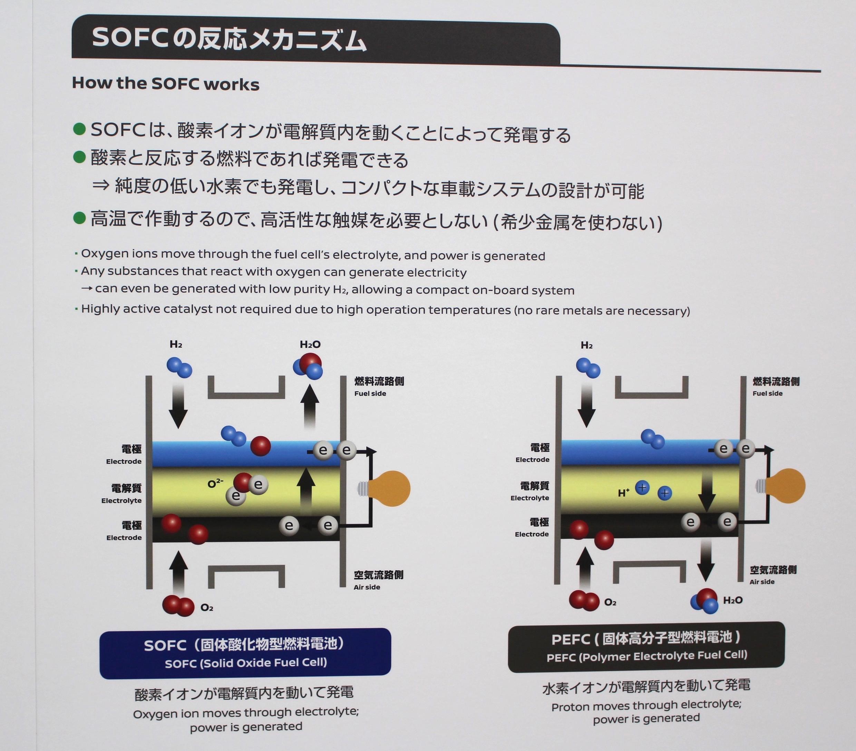 「2020年にも実用化!? バイオエタノール燃料使用の「e-Bio Fuel-Cell」技術」の2枚目の画像