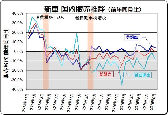 自動車メーカー販売台数ランキング【世界シェ …