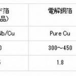 日立金属ネオマテリアル、EVの航続距離を伸ばす高容量リチウムイオン電池用集電箔を開発 - hic