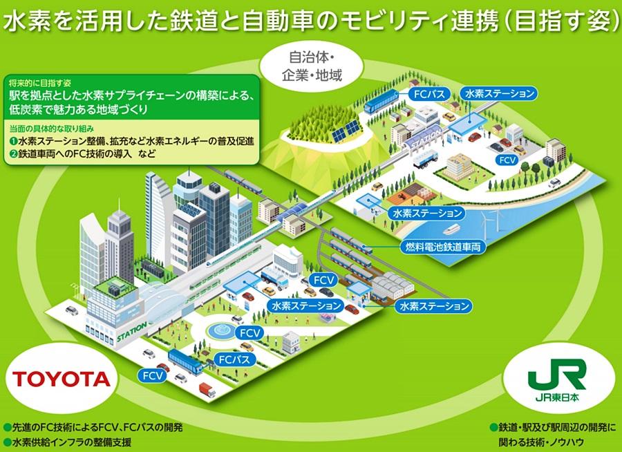 「「FC列車」が登場? トヨタとJR東日本が水素エネルギーの利用拡大で連携」の4枚目の画像