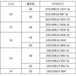 アドバン最速のストリートスポーツタイヤ「ADVAN A052」にコンパクトカー向きのサイズなどを追加 - 2018122014tr001_5