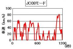 JC08モードの模式図