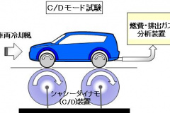 C/Dモード試験の模式図