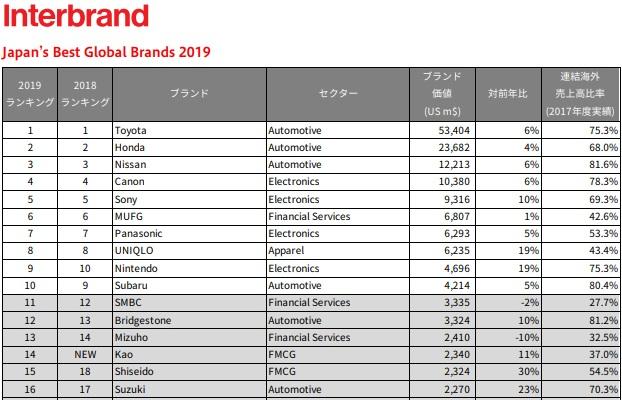 日本企業のブランド価値ランキングでトヨタ自動車が11年連続首位!