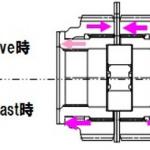 【新車】「メガーヌ ルノー・スポール カップ」に搭載された新設計の「トルセンLSD(TORSEN Type-B)」とは? - sub1