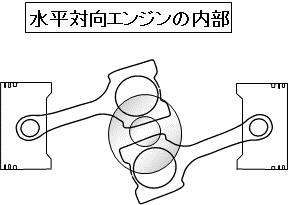 「【自動車用語辞典:エンジン「水平対向エンジン」】独自の気筒配置を持つ個性派エンジンのメリットとデメリット」の3枚目の画像