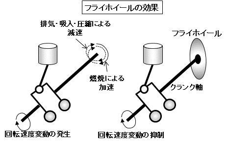 「【自動車用語辞典:エンジン「フライホイール」】エンジンをスムーズに回す工夫。軽くするとレスポンスがアップ」の2枚目の画像