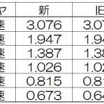 井出有治さん待望メガーヌR.S. カップの6MTは、あえてラフに扱っても感触はマイルドだった!その3【動画】 - ギヤ比