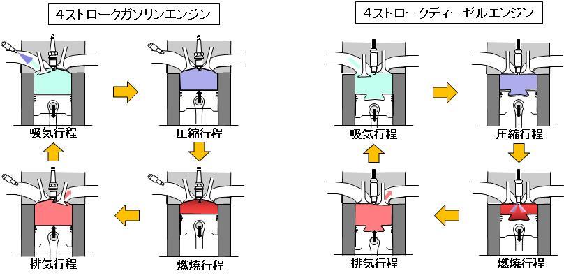 「【自動車用語辞典:エンジン「概説」】エンジンを構成する基本技術を確認しよう」の2枚目の画像