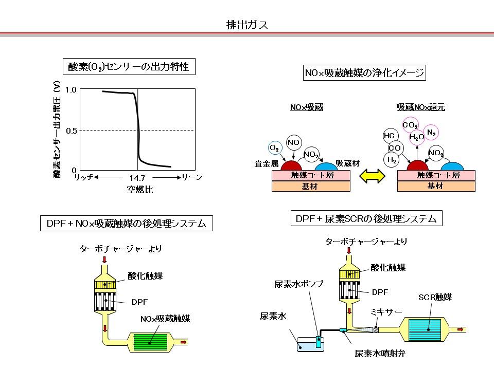 「【自動車用語辞典:排出ガス「エンジンによる触媒の違い」】ガソリンとディーゼルで異なる触媒の機能」の2枚目の画像