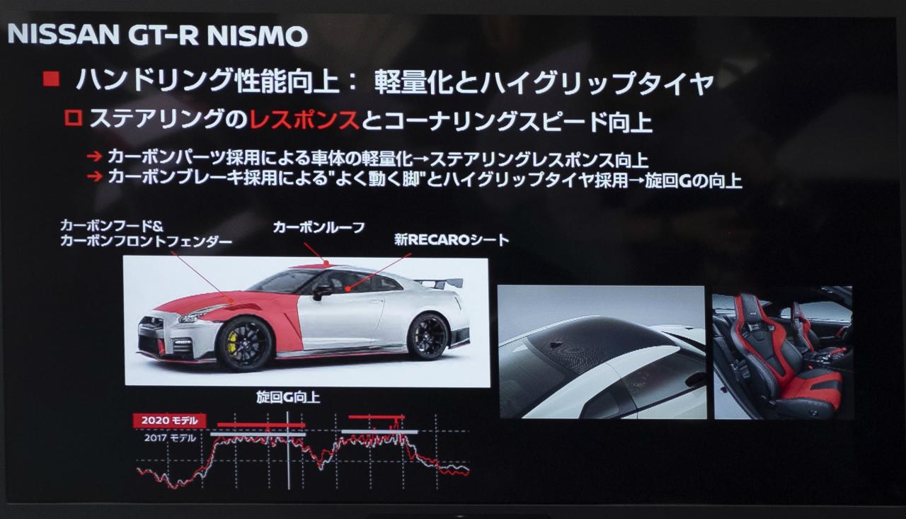 「世界最大級のカーボンセラミックブレーキ採用! 最強GT-Rがさらに進化【日産GT-R NISMO・2020年モデル】」の13枚目の画像