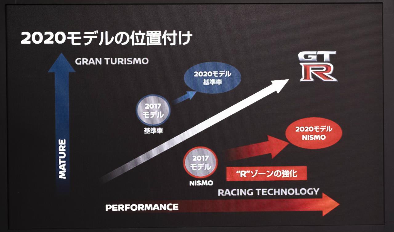 「世界最大級のカーボンセラミックブレーキ採用! 最強GT-Rがさらに進化【日産GT-R NISMO・2020年モデル】」の9枚目の画像